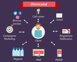 Omnicanal trend