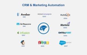 Outils de marketing automation et CRM